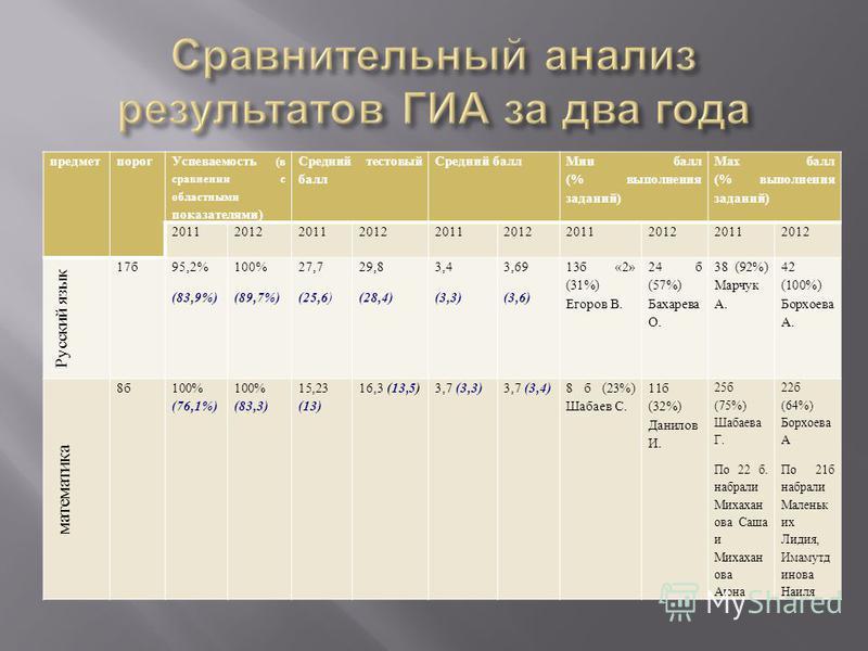 предмет порог Успеваемость (в сравнении с областными показателями) Средний тестовый балл Средний балл Мин балл (% выполнения заданий) Мах балл (% выполнения заданий) 2011201220112012201120122011201220112012 Русский язык 17 б 95,2% (83,9%) 100% (89,7%