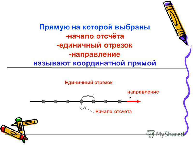 О Прямую на которой выбраны -начало отсчёта -единичный отрезок -направление называют координатной прямой Начало отсчета Единичный отрезок 1 направление