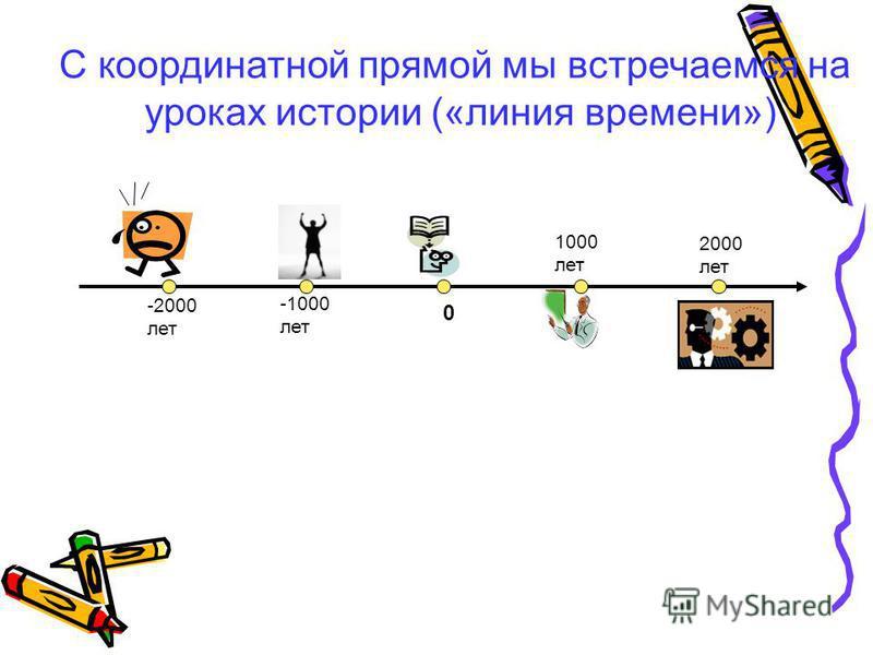 С координатной прямой мы встречаемся на уроках истории («линия времени») 0 -1000 лет -2000 лет 1000 лет 2000 лет