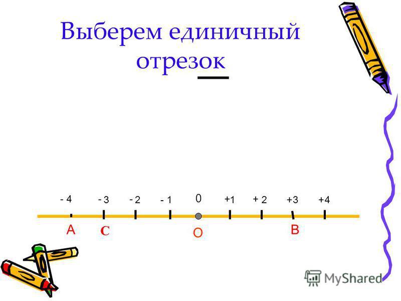 Выберем единичный отрезок АB O 12 34 12 3 4 0 ++ ++- --- С