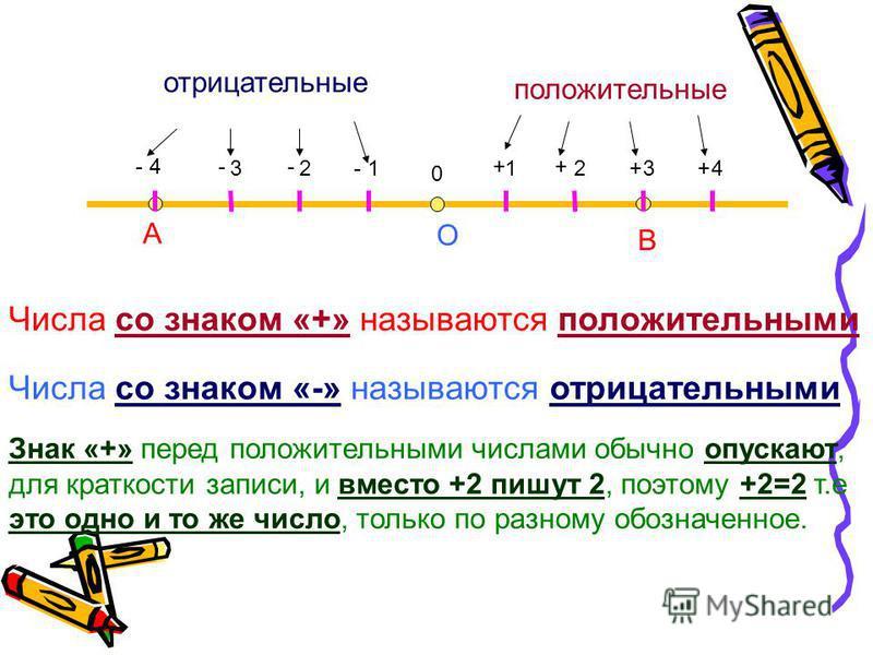 1234123 4 0 ++ ++- --- Числа со знаком «+» называются положительными Числа со знаком «-» называются отрицательными положительные отрицательные Знак «+» перед положительными числами обычно опускают, для краткости записи, и вместо +2 пишут 2, поэтому +