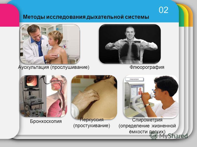 02 Методы исследования дыхательной системы Аускультация (прослушивание)Флюорография Бронхоскопия Перкуссия (простукивание) Спирометрия (определение жизненной ёмкости легких)