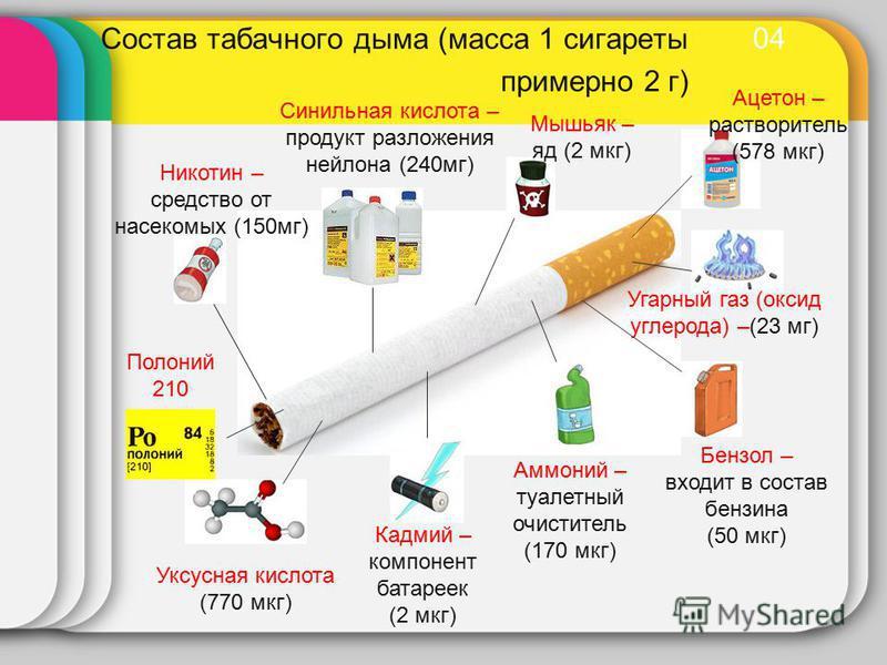 04 Состав табачного дыма (масса 1 сигареты примерно 2 г) Никотин – средство от насекомых (150 мг) Синильная кислота – продукт разложения нейлона (240 мг) Мышьяк – яд (2 мкг) Ацетон – растворитель (578 мкг) Угарный газ (оксид углерода) –(23 мг) Бензол