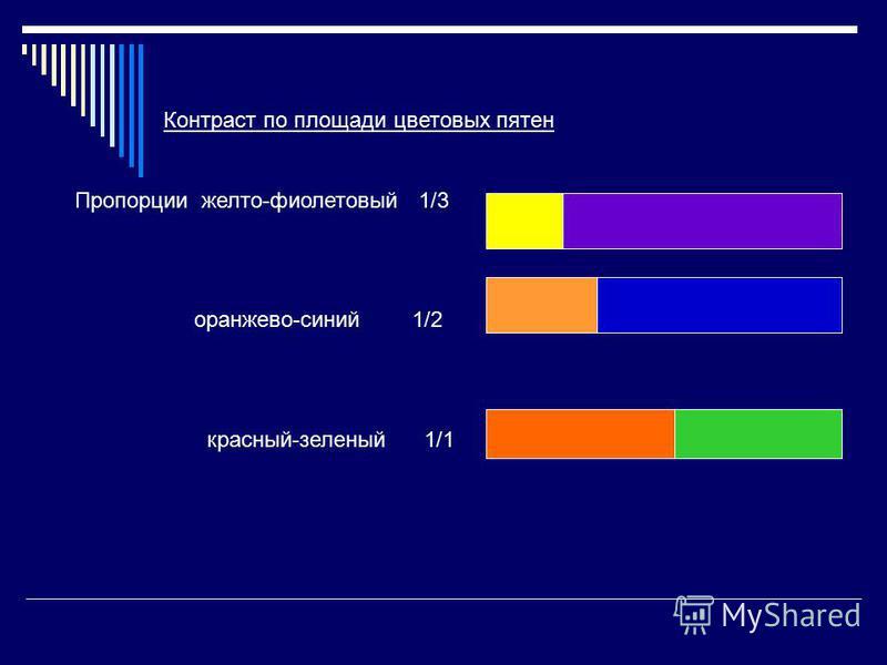 Контраст по площади цветовых пятен Пропорции желто-фиолетовый 1/3 оранжево-синий 1/2 красный-зеленый 1/1
