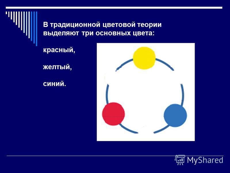 В традиционной цветовой теории выделяют три основных цвета: красный, желтый, синий.