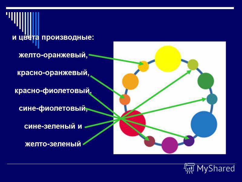 и цвета производные: желто-оранжевый, красно-оранжевый, красно-фиолетовый, сине-фиолетовый, сине-зеленый и желто-зеленый