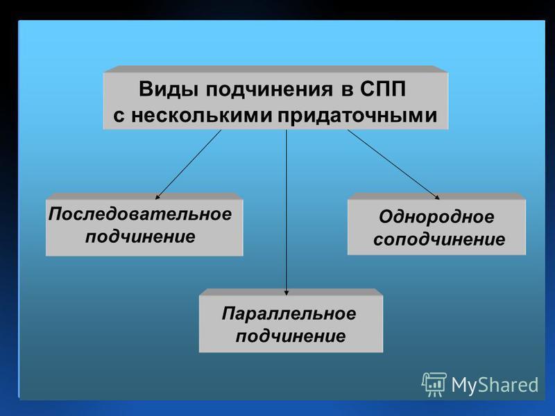 Виды подчинения в СПП с несколькими придаточными Параллельнот подчинение Однороднот соподчинение Последовательнот подчинение