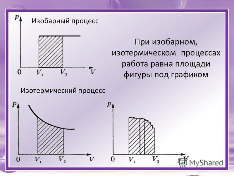 При изобарном, изотермическом процессах работа равна площади фигуры под графиком Изобарный процесс Изотермический процесс