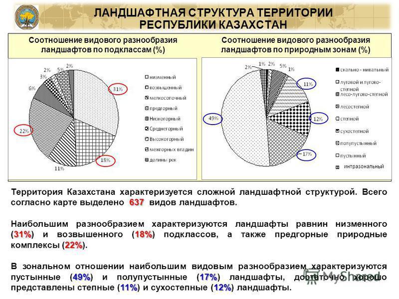 ЛАНДШАФТНАЯ СТРУКТУРА ТЕРРИТОРИИ РЕСПУБЛИКИ КАЗАХСТАН Соотношение видового разнообразия ландшафтов по подклассам (%) интразональный Соотношение видового разнообразия ландшафтов по природным зонам (%) 637 Территория Казахстана характеризуется сложной