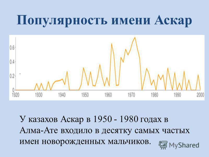 Популярность имени Аскар У У казахов Аскар в 1950 - 1980 годах в Алма-Ате входило в десятку самых частых имен новорожденных мальчиков.. У казахов Аскар в 1950 - 1980 годах в Алма-Ате входило в десятку самых частых имен новорожденных мальчиков.