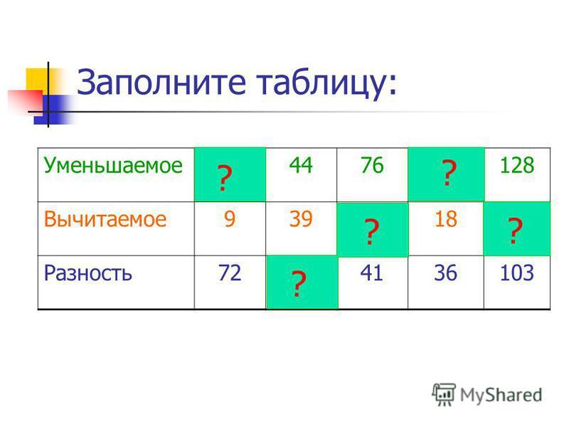 Заполните таблицу: Уменьшаемое 81447654128 Вычитаемое 939351825 Разность 7254136103 ? ? ? ? ?