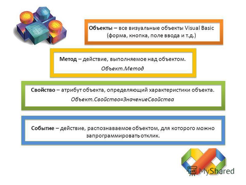 Объекты – все визуальные объекты Visual Basic (форма, кнопка, поле ввода и т.д.) Метод – действие, выполняемое над объектом. Объект.Метод Свойство – атрибут объекта, определяющий характеристики объекта. Объект.Свойство=Значение Свойства Событие – дей
