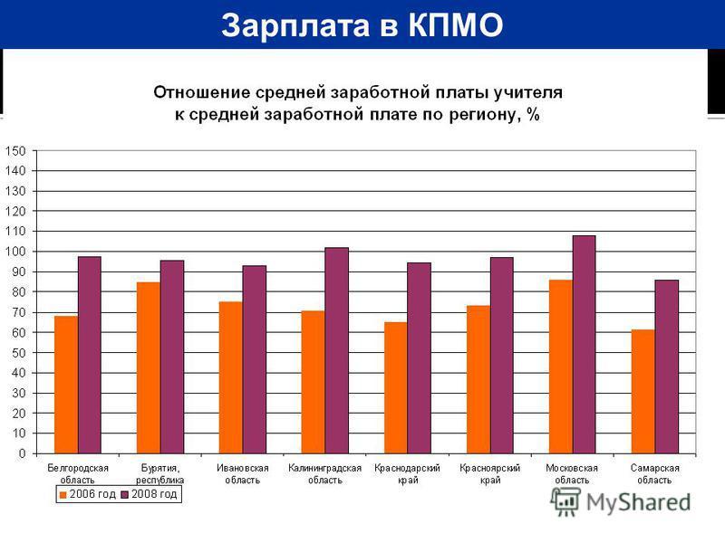 Зарплата в КПМО