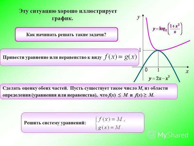 Как начинать решать такие задачи? Решить систему уравнений: Привести уравнение или неравенство к виду Сделать оценку обеих частей. Пусть существует такое число М, из области определения (уравнения или неравенства), что f(x) M и f(x) M. Эту ситуацию х