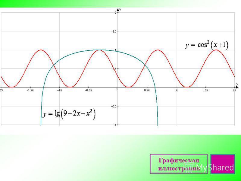 Пример 3. Решить неравенство Пусть тогда неравенство примет вид Поскольку и неравенство выполняется тогда и только тогда, когда Обратная замена: х + 1 = 0 Ответ: - 1. Решение. Графическая иллюстрация