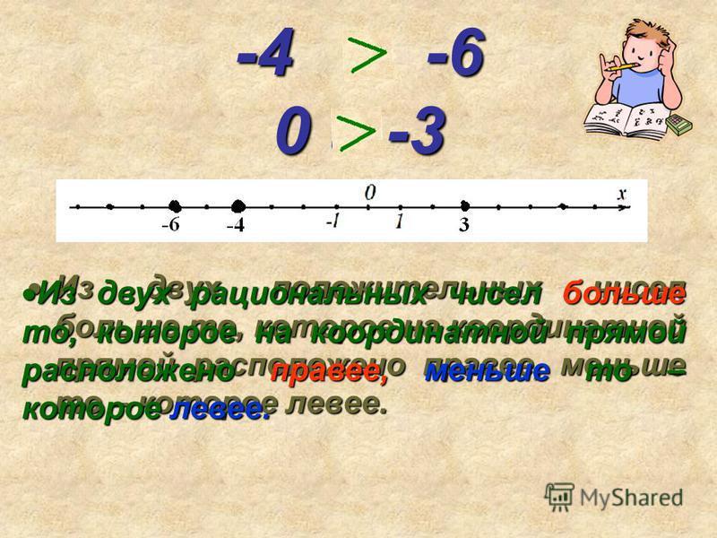 -4 и -6 0 и -3 Из двух положительных чисел больше то, которое на координатной прямой расположено правее, меньше то – которое левее. Из двух положительных чисел больше то, которое на координатной прямой расположено правее, меньше то – которое левее. И