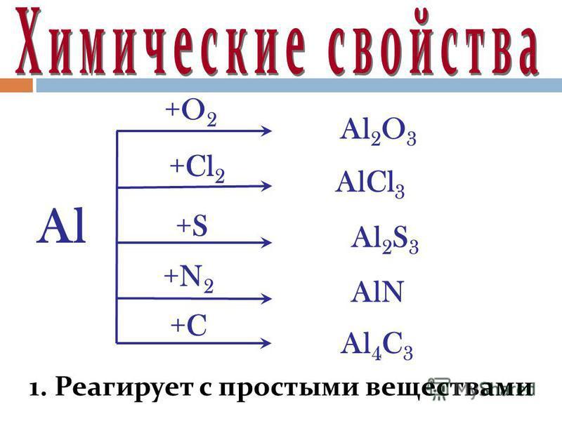 Al +O 2 Al 2 O 3 +Cl 2 AlCl 3 +S Al 2 S 3 +C Al 4 C 3 +N 2 AlN 1. Реагирует с простыми веществами