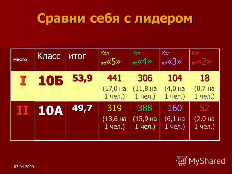 02.04.2009 Сравни себя с лидером место Класситог Кол- во «5» Кол- во «4» Кол- во «3» Кол- во «2» I10Б53,9441 (17,0 на 1 чел.)306 (11,8 на 1 чел.)104 (4,0 на 1 чел.)18 (0,7 на 1 чел.) II10А49,7319 (13,6 на 1 чел.)388 (15,9 на 1 чел.)160 (6,1 на 1 чел.