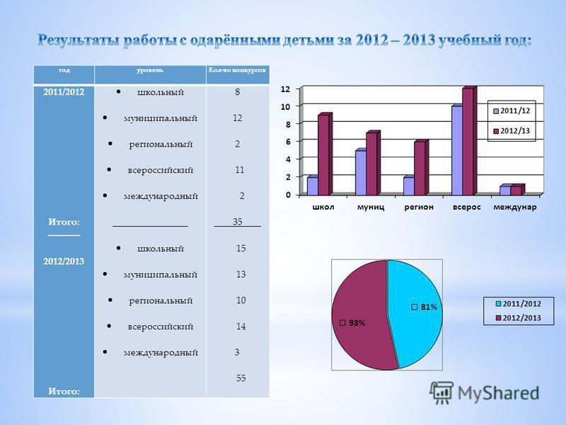 год уровень Кол-во конкурсов 2011/2012 Итого: ----------- 2012/2013 Итого: школьный муниципальный региональный всероссийский международный ________________ школьный муниципальный региональный всероссийский международный 8 12 2 11 2 ____35____ 15 13 1