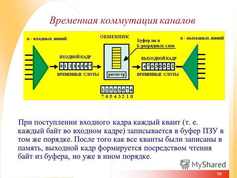 16 Временная коммутация каналов При поступлении входного кадра каждый квант (т. е. каждый байт во входном кадре) записывается в буфер ПЗУ в том же порядке. После того как все кванты были записаны в память, выходной кадр формируется посредством чтения