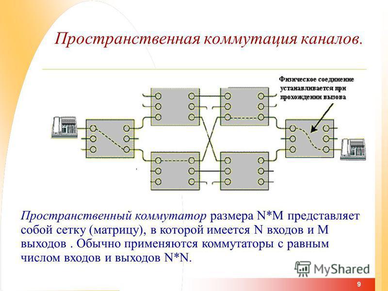 9 Пространственная коммутация каналов. Пространственный коммутатор размера N*M представляет собой сетку (матрицу), в которой имеется N входов и M выходов. Обычно применяются коммутаторы с равным числом входов и выходов N*N.