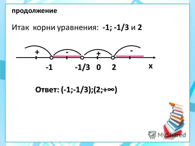 продолжение Итак корни уравнения: -1; -1/3 и 2 Ответ: (-1;-1/3);(2;+) х-1/320 + +- -