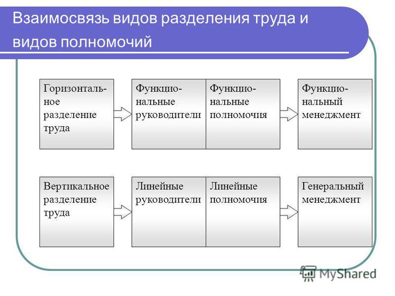 Взаимосвязь видов разделения труда и видов полномочий Горизонталь- ное разделение труда Вертикальное разделение труда Функцио- нальные руководители Линейные руководители Функцио- нальный менеджмент Генеральный менеджмент Функцио- нальные полномочия Л
