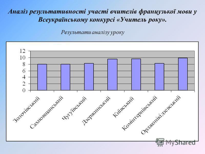 Аналіз результативності участі вчителів французької мови у Всеукраїнському конкурсі «Учитель року». Результати аналізу уроку