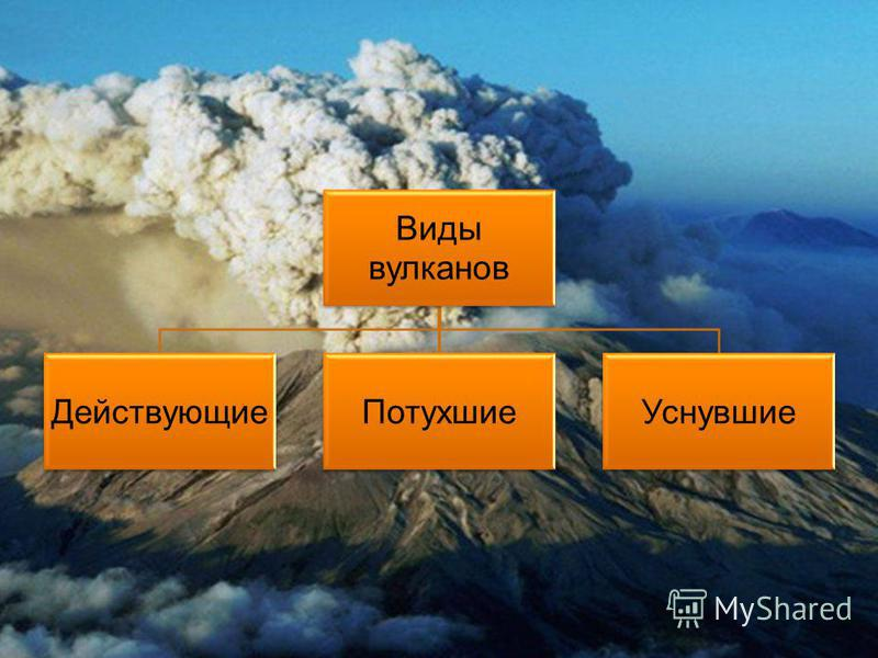 Виды вулканов Действующие ПотухшиеУснувшие