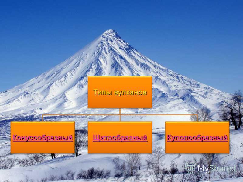 Типы вулканов Конусообразный Щитообразный Куполообразный