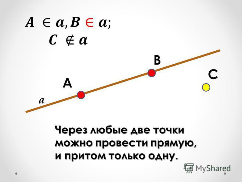 A B C Через любые две точки можно провести прямую, и притом только одну. a