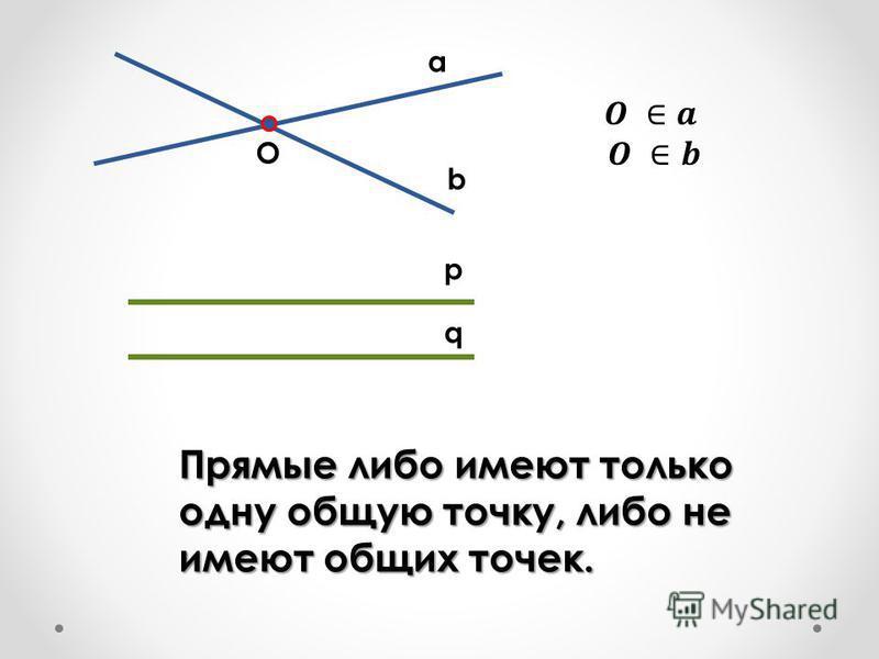a b p q O Прямые либо имеют только одну общую точку, либо не имеют общих точек.