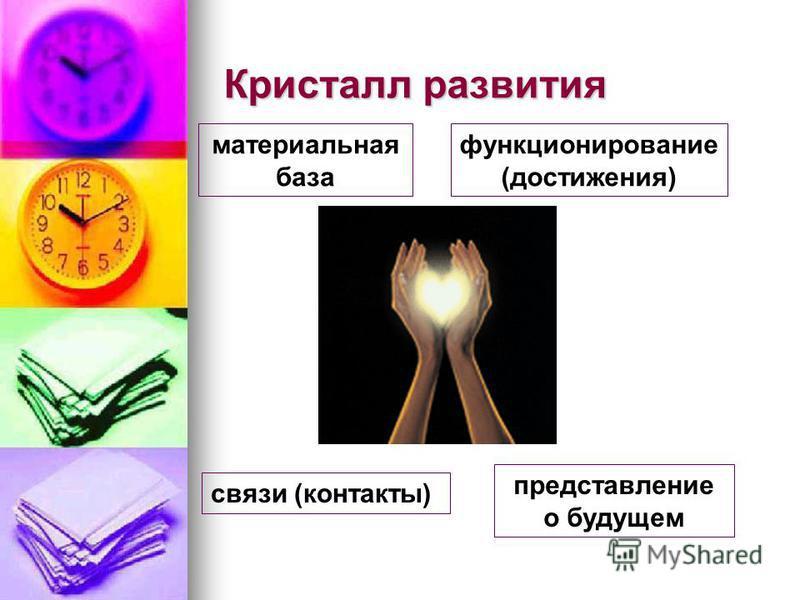 Кристалл развития материальная база функционирование (достижения) связи (контакты) представление о будущем