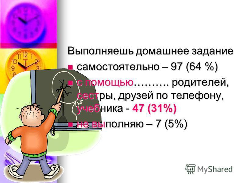 Выполняешь домашнее задание самостоятельно – 97 (64 %) самостоятельно – 97 (64 %) с помощью………. родителей, сестры, друзей по телефону, учебника - 47 (31%) с помощью………. родителей, сестры, друзей по телефону, учебника - 47 (31%) не выполняю – 7 (5%) н