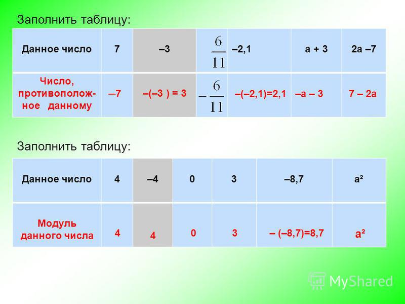 Данное число 7–3–2,1 а + 32 а –7 Число, противоположное данному –(–3 ) = 3 Заполнить таблицу: 7–(–2,1)=2,1–а – 37 – 2 а Заполнить таблицу: Данное число 4–403–8,7 а² Модуль данного числа 4 403 а² – (–8,7)=8,7