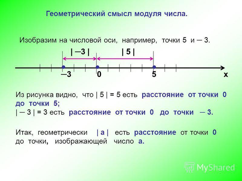 Геометрический смысл модуля числа. Изобразим на числовой оси, например, точки 5 и 3. х 305 | 3 || 5 | Из рисунка видно, что | 5 | = 5 есть расстояние от точки 0 до точки 5; | 3 | = 3 есть расстояние от точки 0 до точки 3. Итак, геометрически | а | ес
