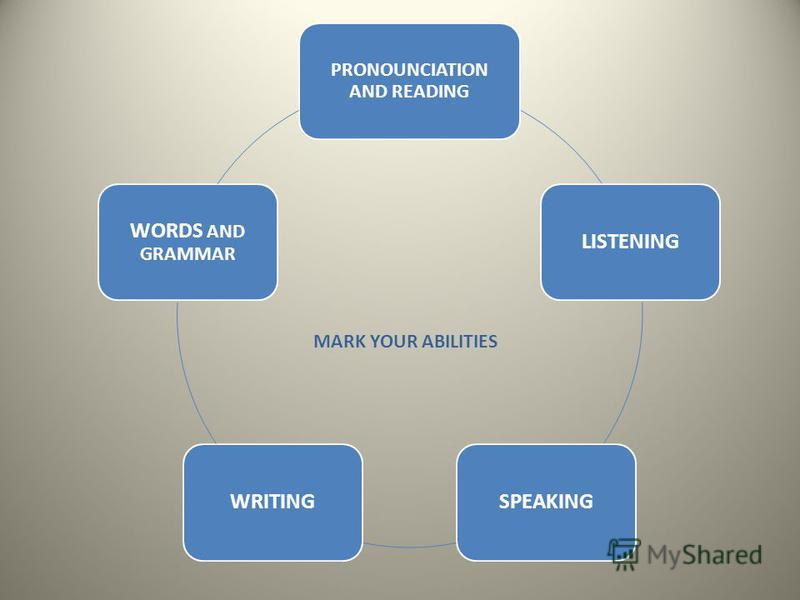 PRONOUNCIATION AND READING LISTENINGSPEAKINGWRITING WORDS AND GRAMMAR MARK YOUR ABILITIES