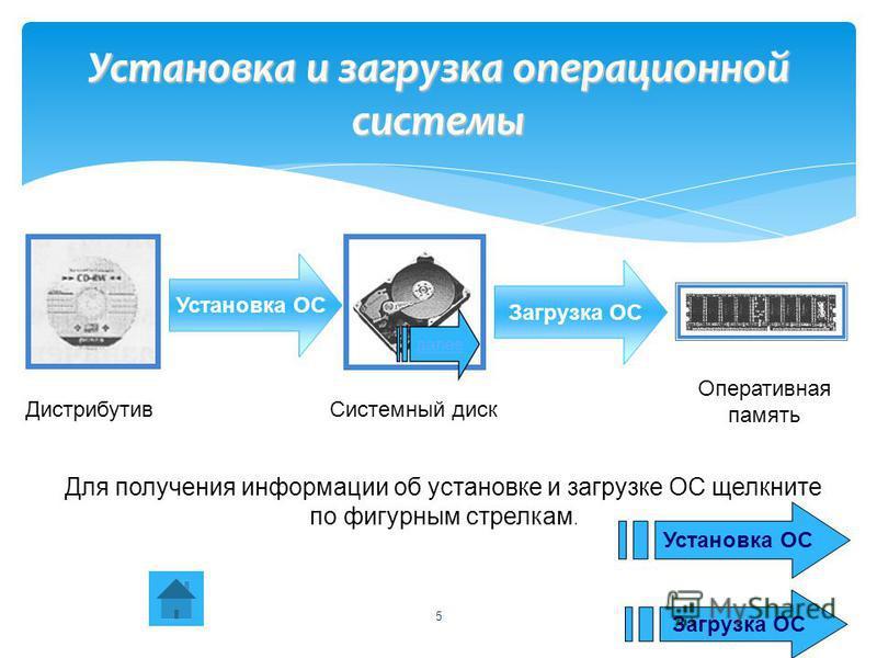 5 Установка и загрузка операционной системы Установка ОС Загрузка ОС Дистрибутив Системный диск Оперативная память Для получения информации об установке и загрузке ОС щелкните по фигурным стрелкам. Установка ОС Загрузка ОС