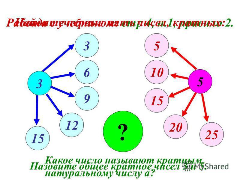 Работа с учебником: стр 4, п.1, правило 2. 5 3 15 5 20 10 25 ? Какое число называют кратным натуральному числу а? Назовите общее кратное чисел 3 и 5. Найдите первые пять чисел, кратных: 3 6 9 12 15