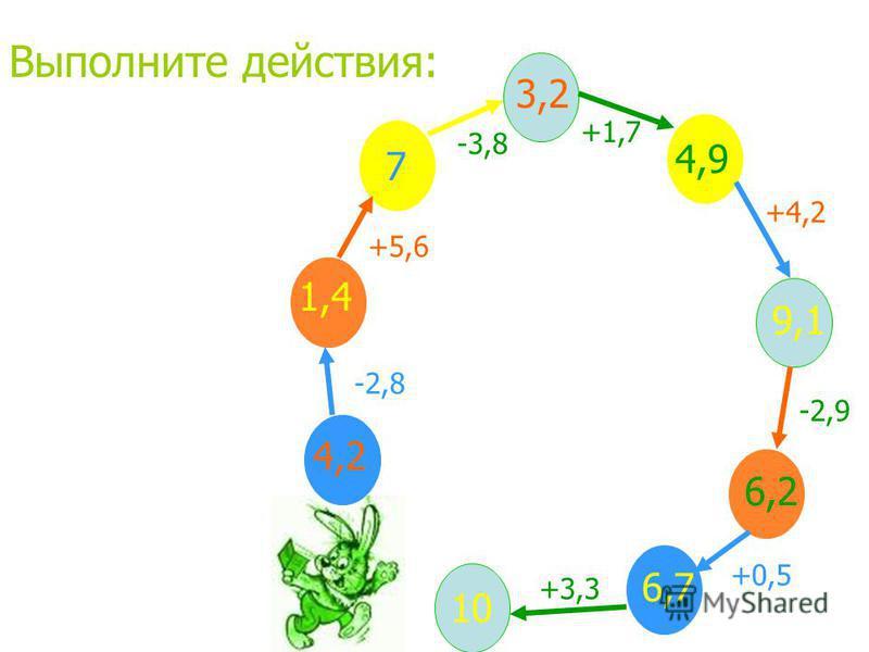 4,2 -2,8 1,4 +5,6 7 -3,8 3,2 +1,7 4,9 +4,2 9,1 -2,9 6,2 +0,5 6,7 +3,3 10 Выполните действия: