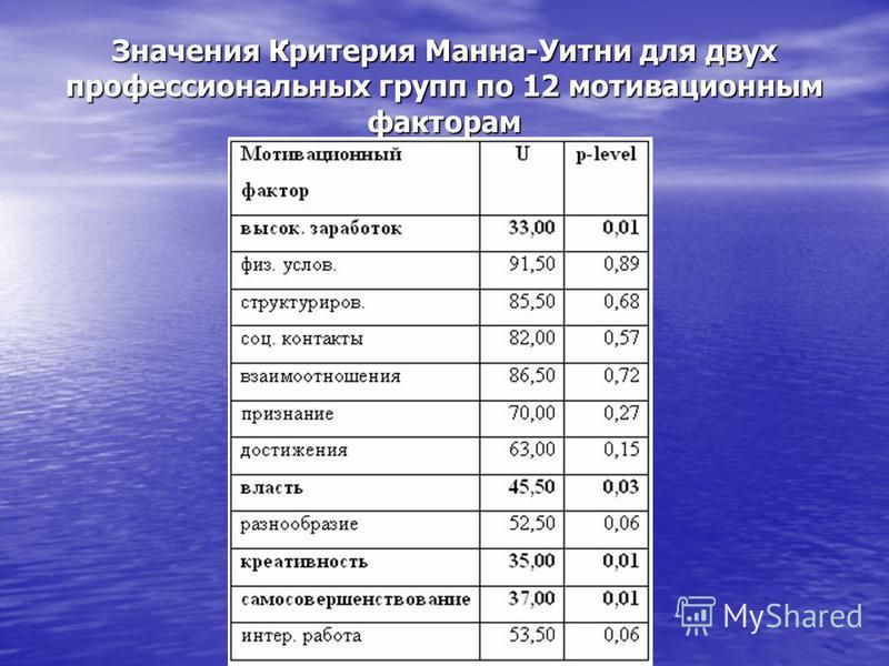 Значения Критерия Манна-Уитни для двух профессиональных групп по 12 мотивационным факторам