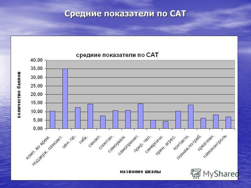 Средние показатели по САТ