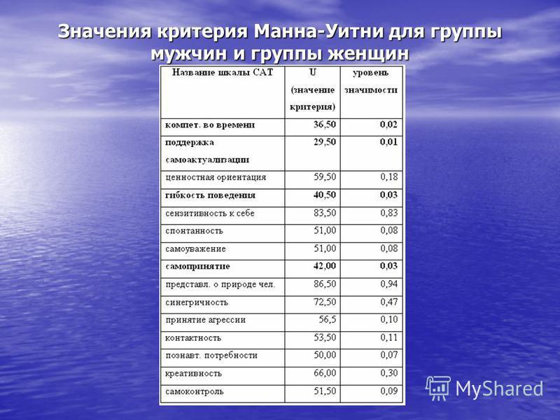 Значения критерия Манна-Уитни для группы мужчин и группы женщин
