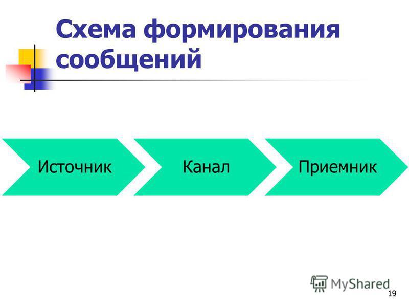 Схема формирования сообщений 19 Источник КаналПриемник