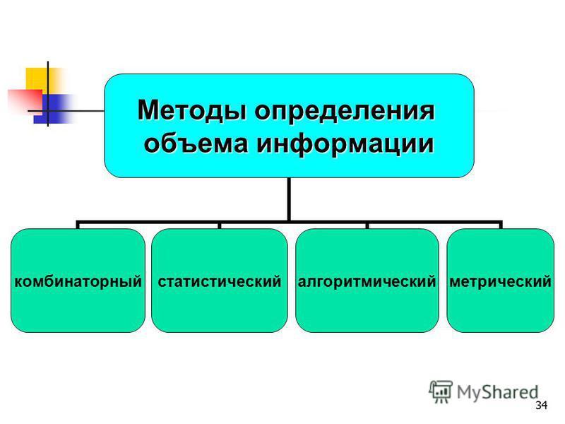 34 Методы определения объема информации комбинаторныйстатистическийалгоритмическийметрический