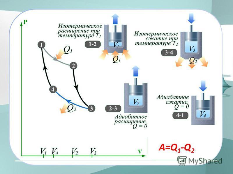A=Q 1 -Q 2