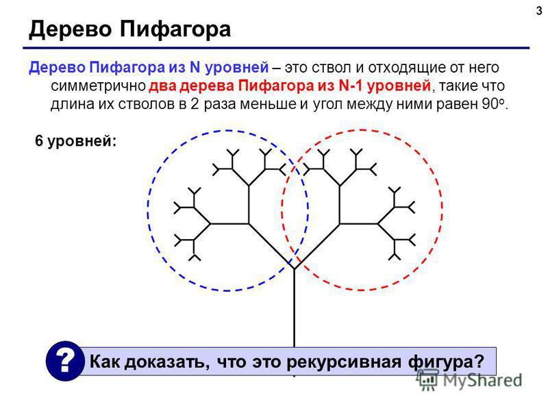 3 Дерево Пифагора Дерево Пифагора из N уровней – это ствол и отходящие от него симметрично два дерева Пифагора из N-1 уровней, такие что длина их стволов в 2 раза меньше и угол между ними равен 90 o. 6 уровней: Как доказать, что это рекурсивная фигур
