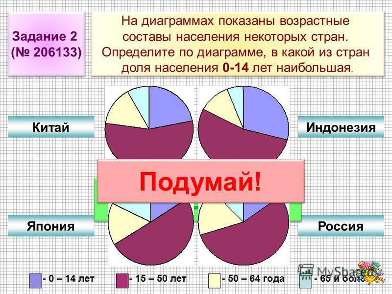 Задание 2 ( 206133) Задание 2 ( 206133) На диаграммах показаны возрастные составы населения некоторых стран. Определите по диаграмме, в какой из стран доля населения 0-14 лет наибольшая. На диаграммах показаны возрастные составы населения некоторых с