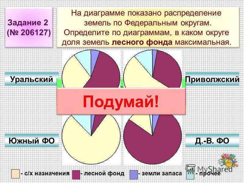 Задание 2 ( 206127) Задание 2 ( 206127) На диаграмме показано распределение земель по Федеральным округам. Определите по диаграммам, в каком округе доля земель лесного фонда максимальная. На диаграмме показано распределение земель по Федеральным окру