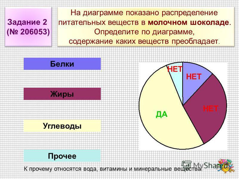 На диаграмме показано распределение питательных веществ в молочном шоколаде. Определите по диаграмме, содержание каких веществ преобладает. На диаграмме показано распределение питательных веществ в молочном шоколаде. Определите по диаграмме, содержан